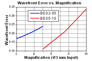 Variable Optical Beam Expanders