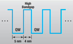 MQW Laser Diode Structure