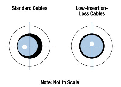Low Insertion Loss Single Mode Patch Cables